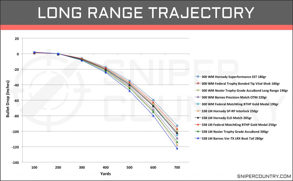 Long Range Trajectory .300 Win Mag vs .338 Lapua Mag