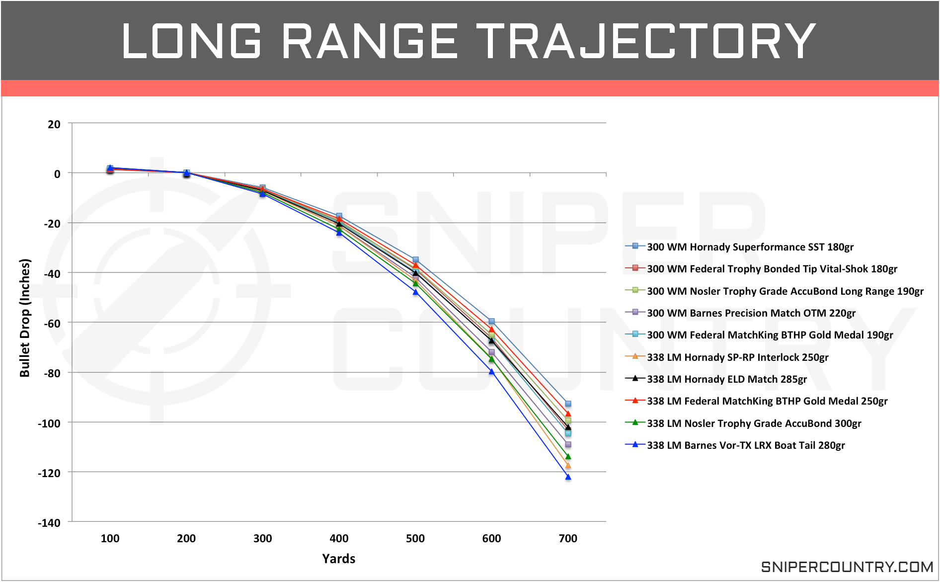 Long Range Trajectory .300 Win Mag vs .338 Lapua Mag