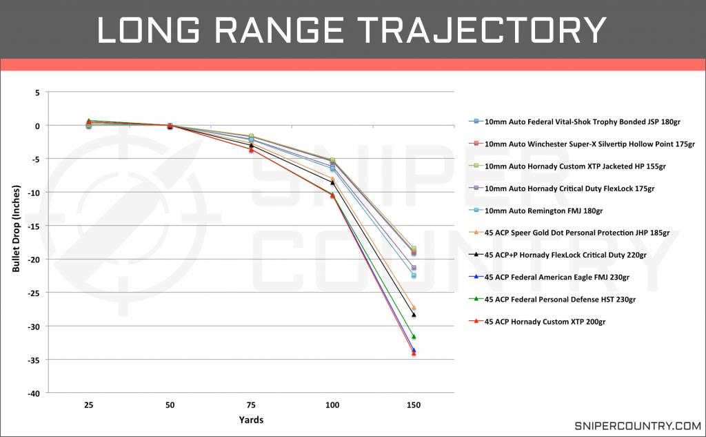 Long Range Trajectory 10mm vs .45 ACP