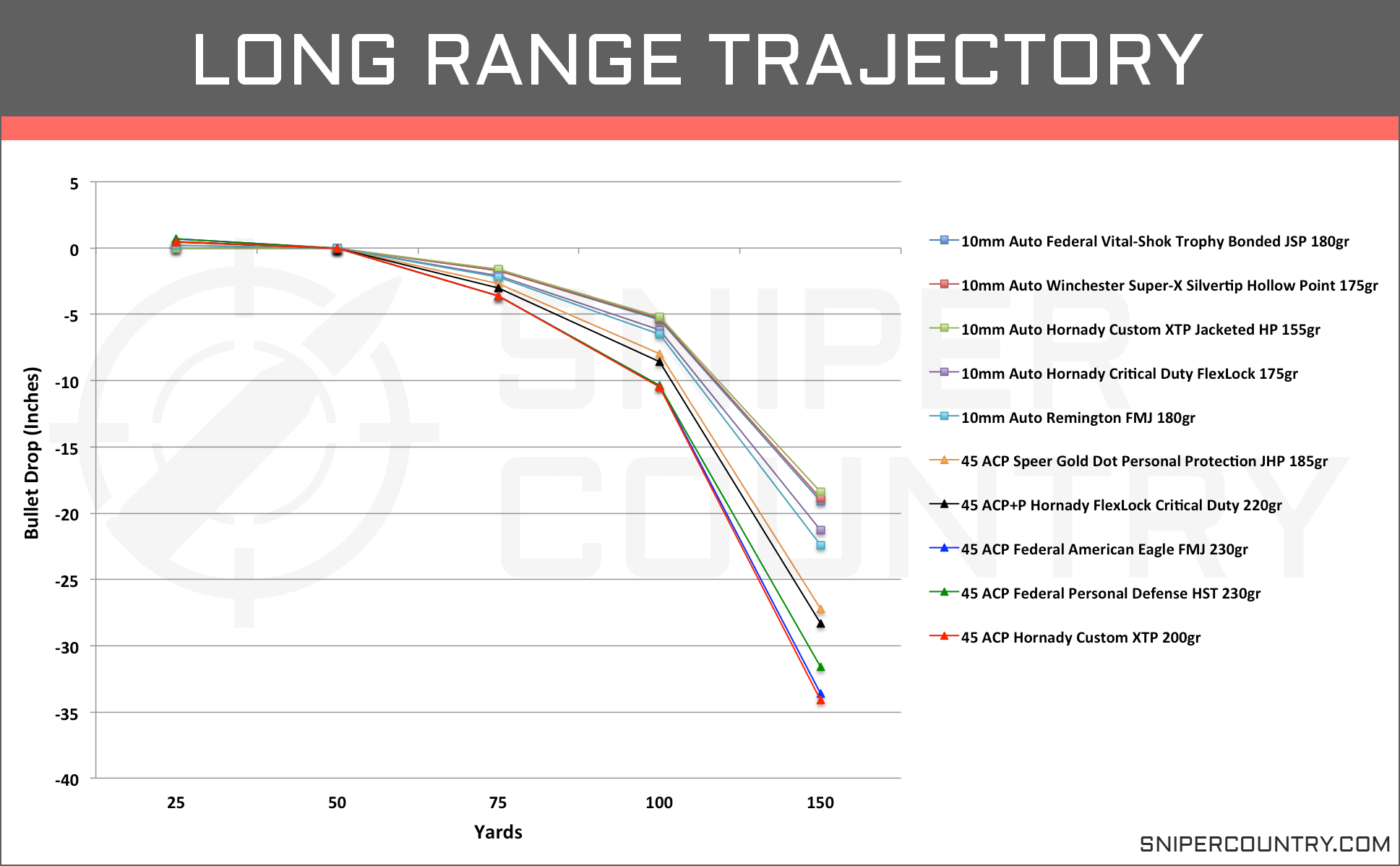 Long Range Trajectory 10mm vs .45 ACP