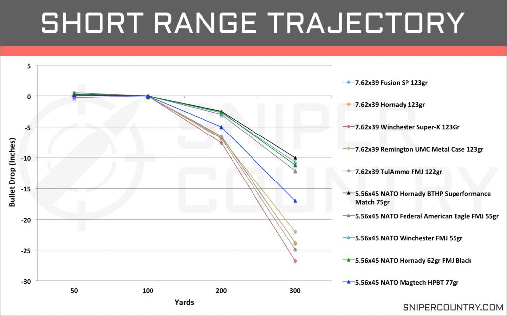 Short Range Trajectory 5.56×45 vs 7.62×39