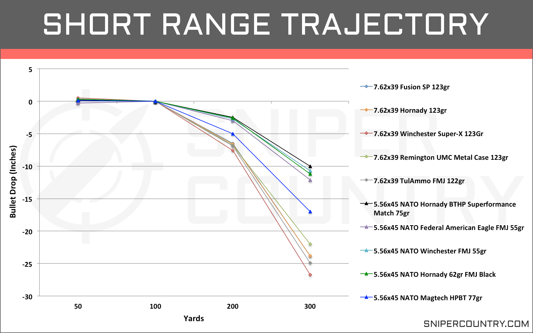 Short Range Trajectory 5.56×45 vs 7.62×39