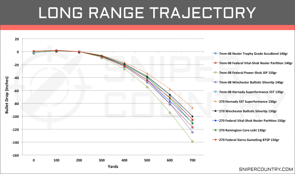 Long Range Trajectory 7mm-08 Rem vs .270 Win