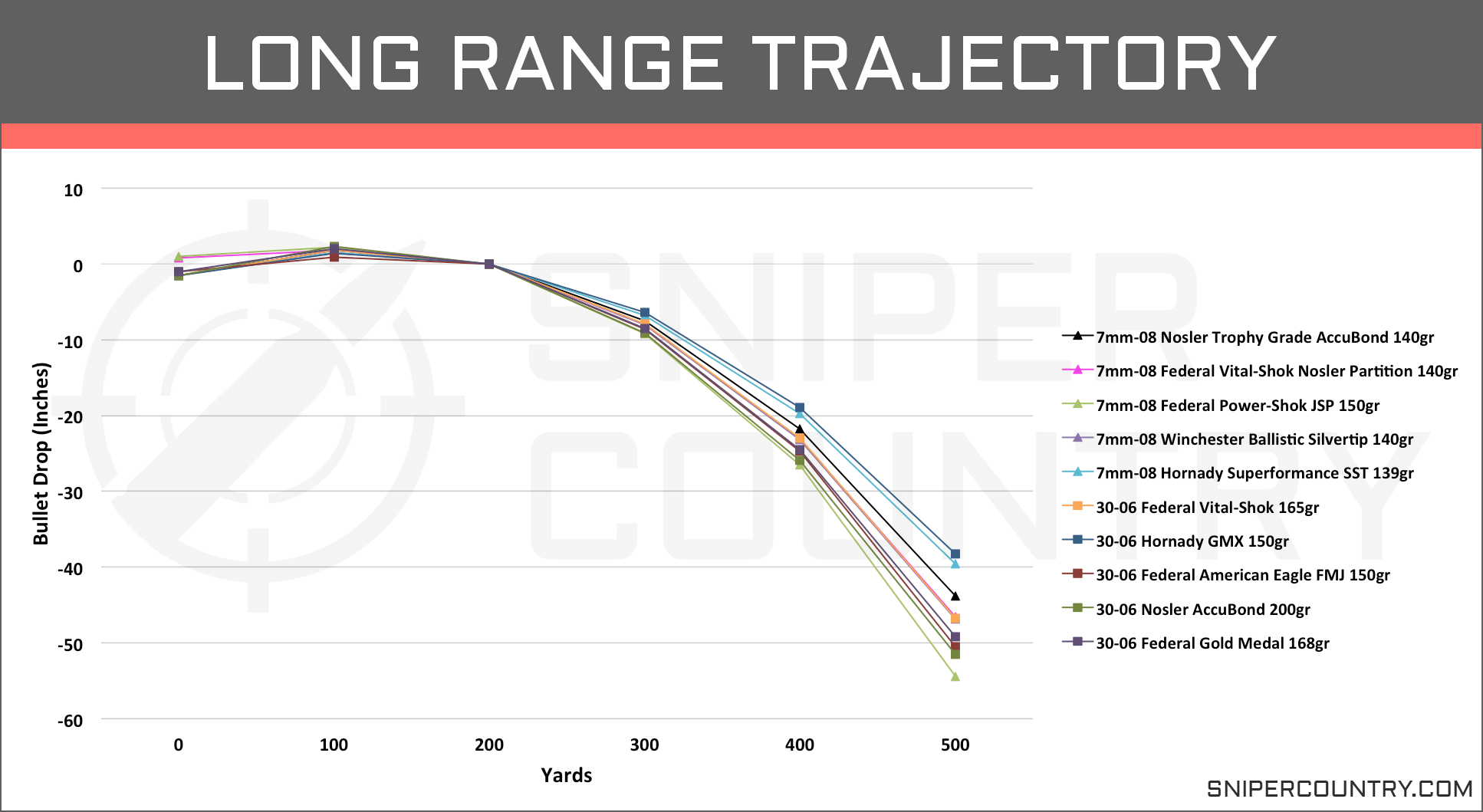 Long Range Trajectory 7mm-08 vs .30-06
