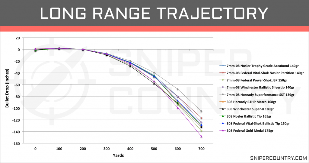 Long Range Trajectory 7mm-08 vs .308