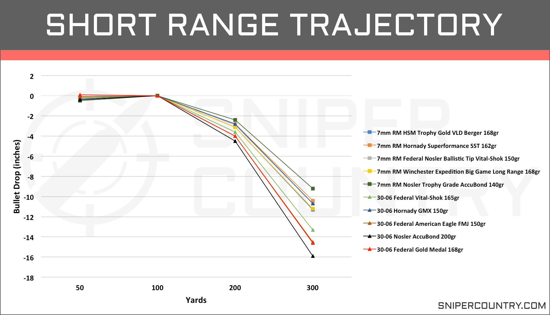 Short Range Trajectory 7mm Rem Mag vs .30-06 Sprg
