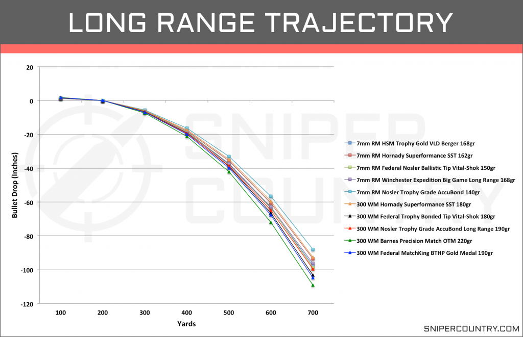 Long Range Trajectory 7mm Rem Mag vs .300 Win Mag