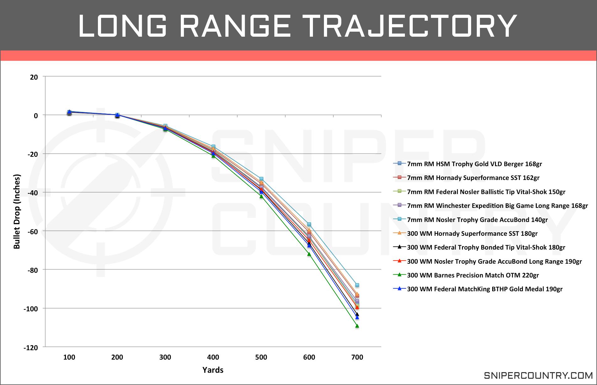 Long Range Trajectory 7mm Rem Mag vs .300 Win Mag