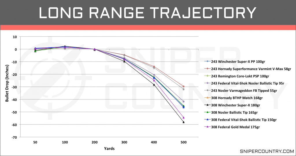 Long Range Trajectory .243 Win vs .308 Win