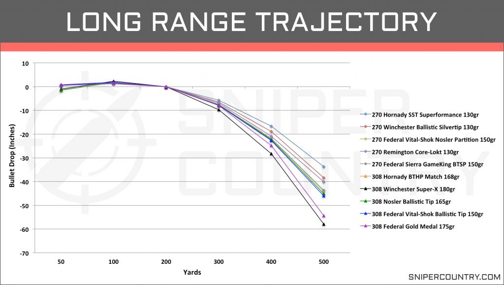 Long Range Trajectory .270 Win vs .308 Win