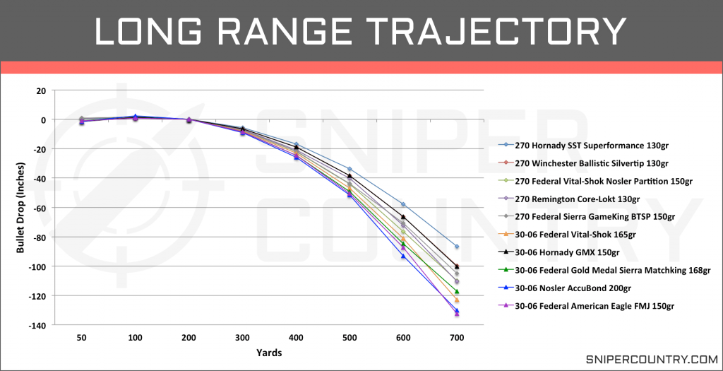 Long Range Trajectory .270 Win vs .30-06 Sprg