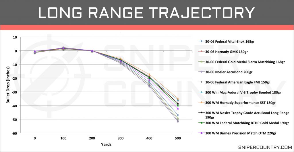 Long Range Trajectory .300 Win Mag vs .30-06 Sprg