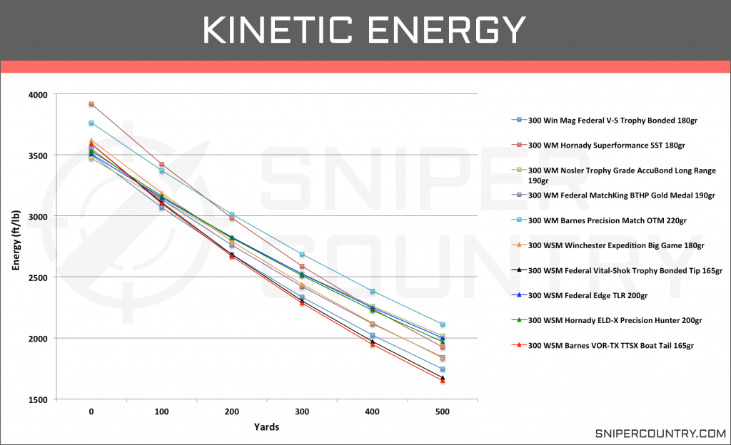 Kinetic Energy .300 Win Mag vs .300 WSM