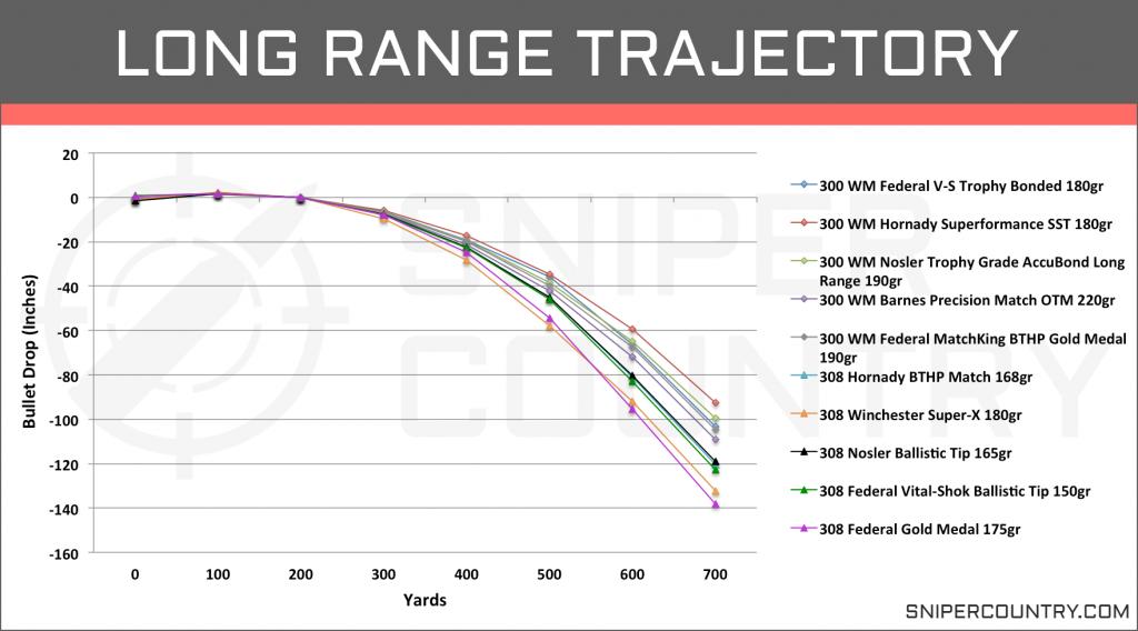 Long Range Trajectory .300 Win Mag vs .308 Win