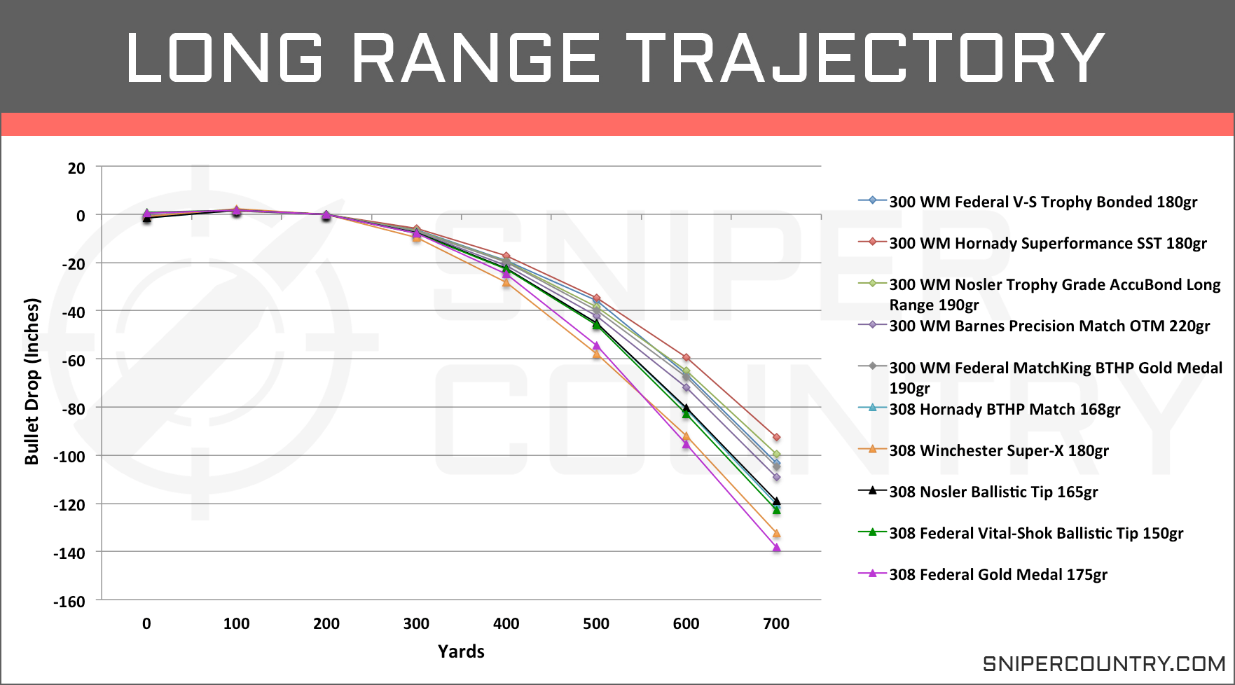 Long Range Trajectory .300 Win Mag vs .308 Win