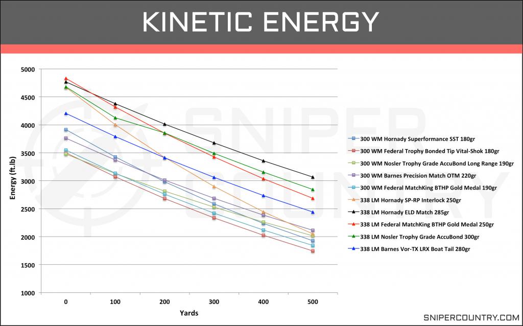 Kinetic Energy .300 Win Mag vs .338 Lapua Mag