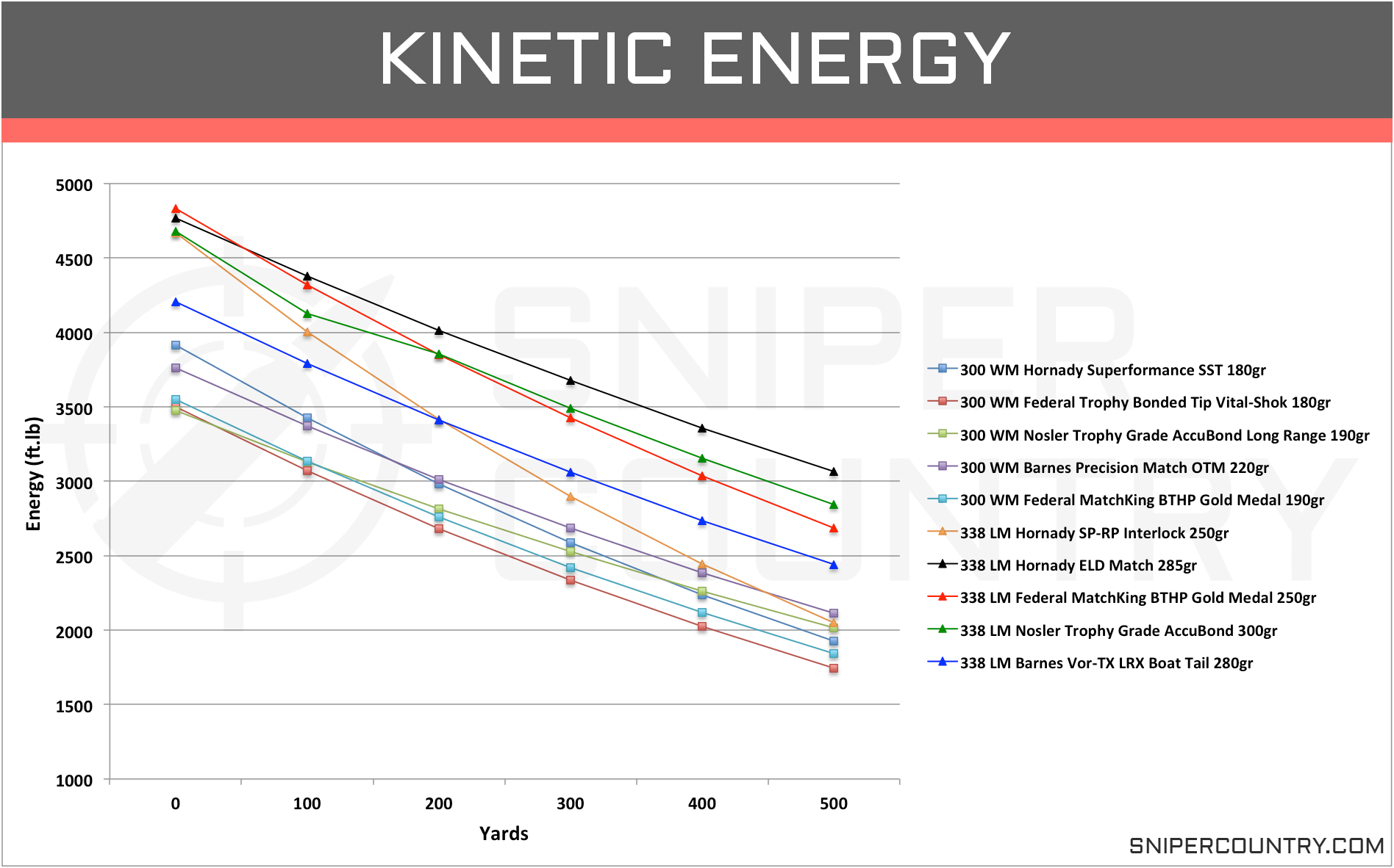 Kinetic Energy 300 Win Mag Vs 338 Lapua