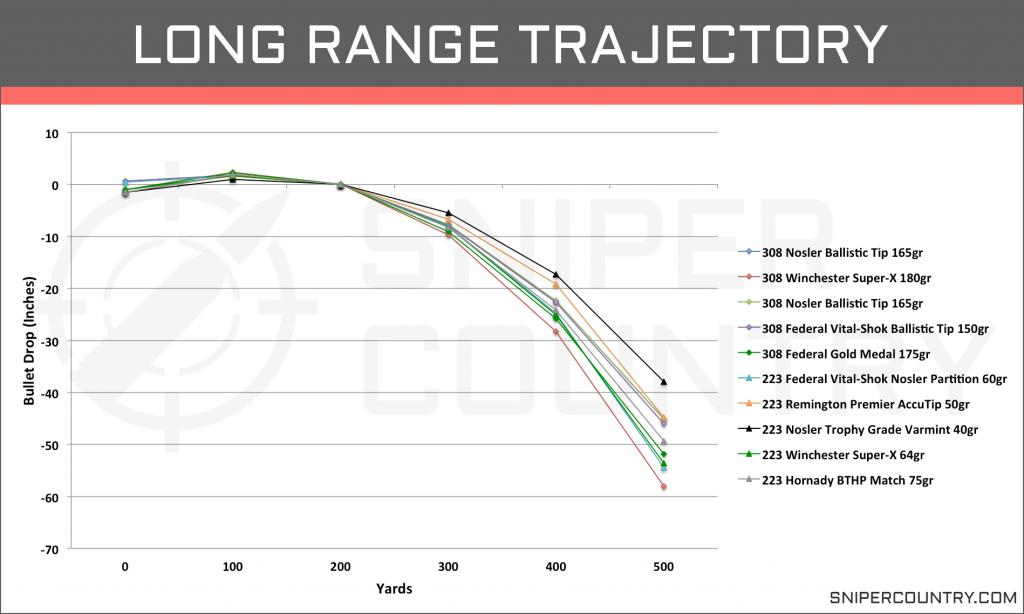 Long Range Trajectory .308 Win vs .223 Rem