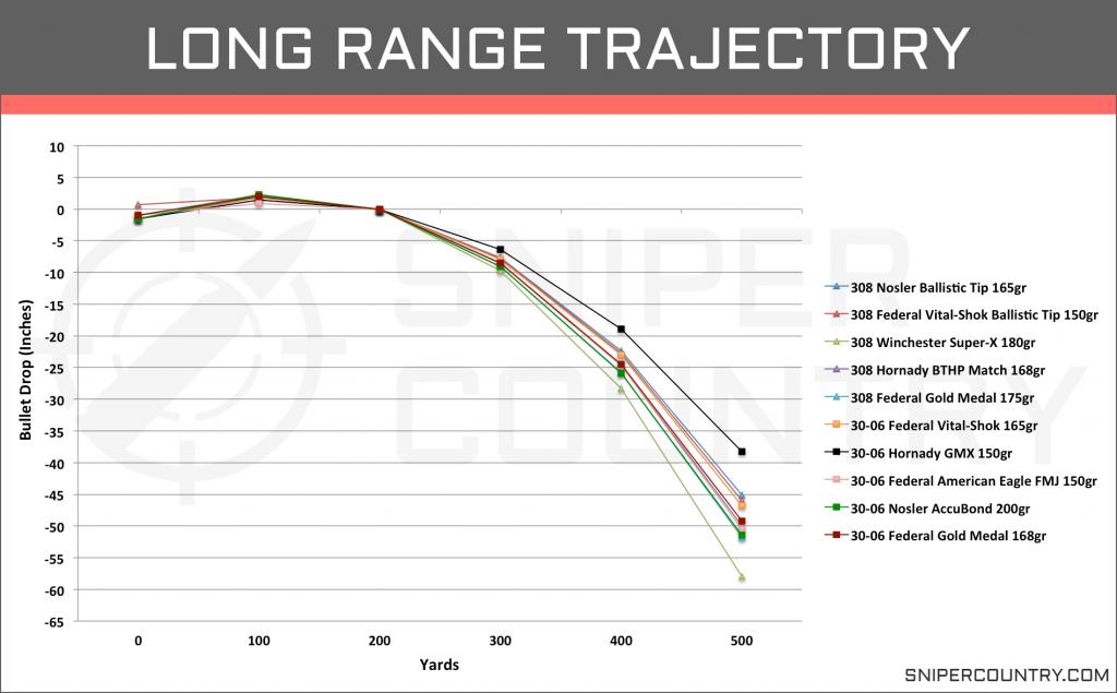 Long Range Trajectory .308 Win vs .30-06 Sprng