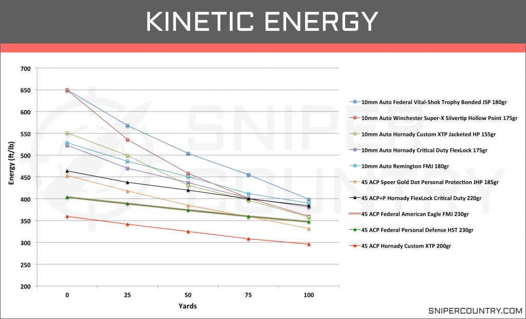 Kinetic Energy 10mm vs .45 ACP