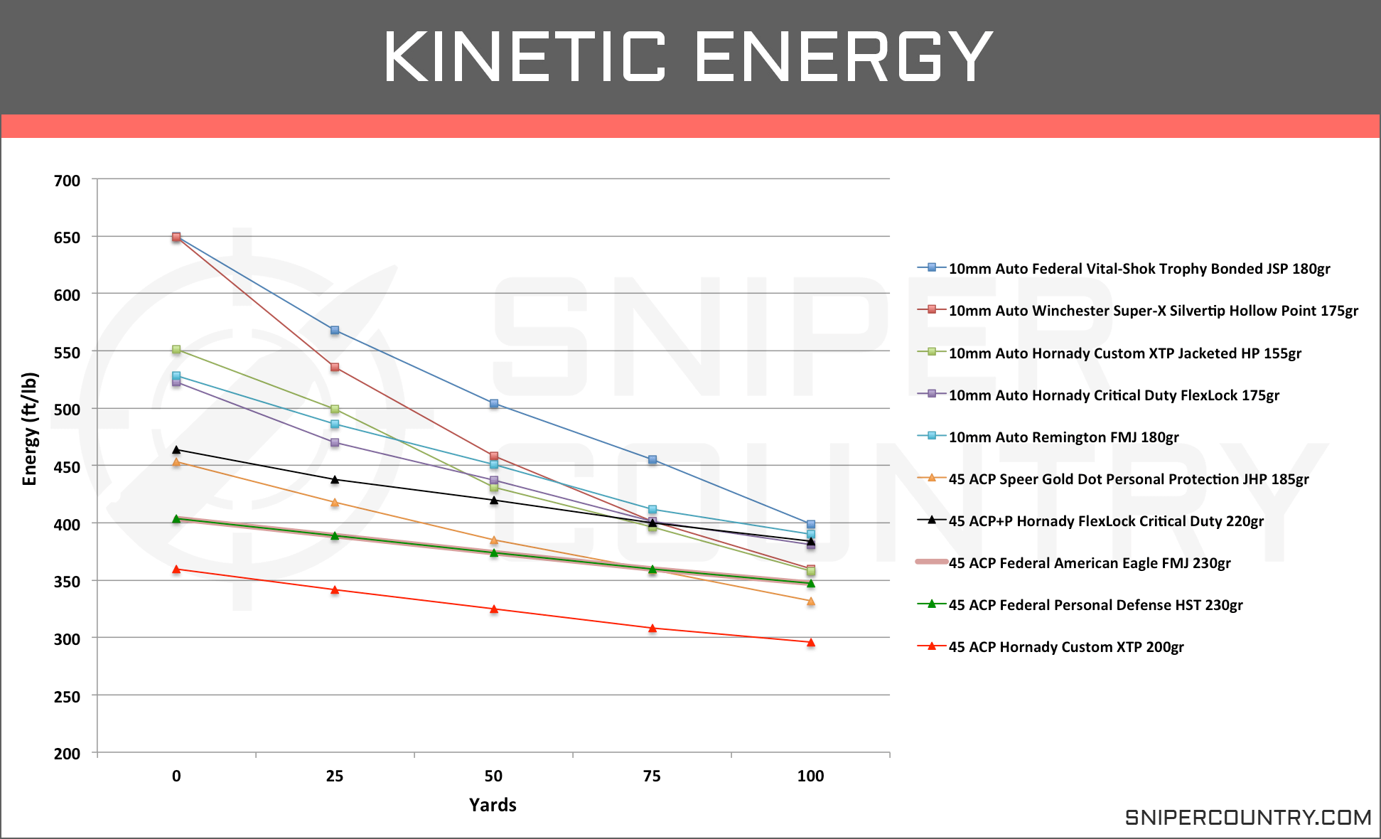 Kinetic Energy 10mm vs .45 ACP
