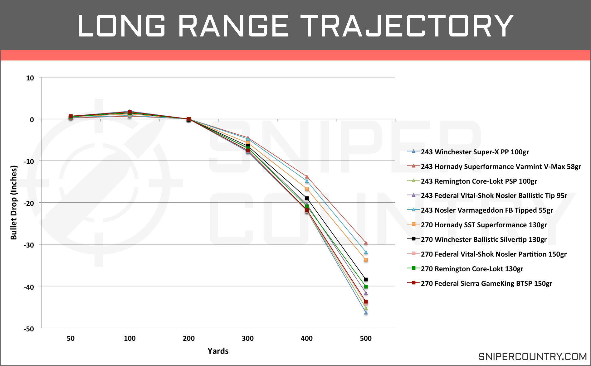 Long Range Trajectory 243 Win vs 270 Win