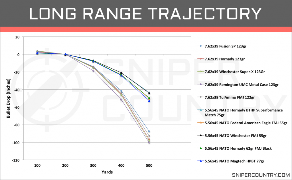 Long Range Trajectory 5.56×45 vs 7.62×39