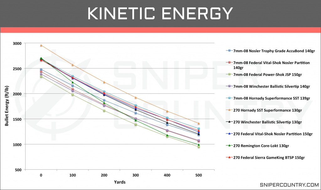 Kinetic Energy 7mm-08 Rem vs .270 Win