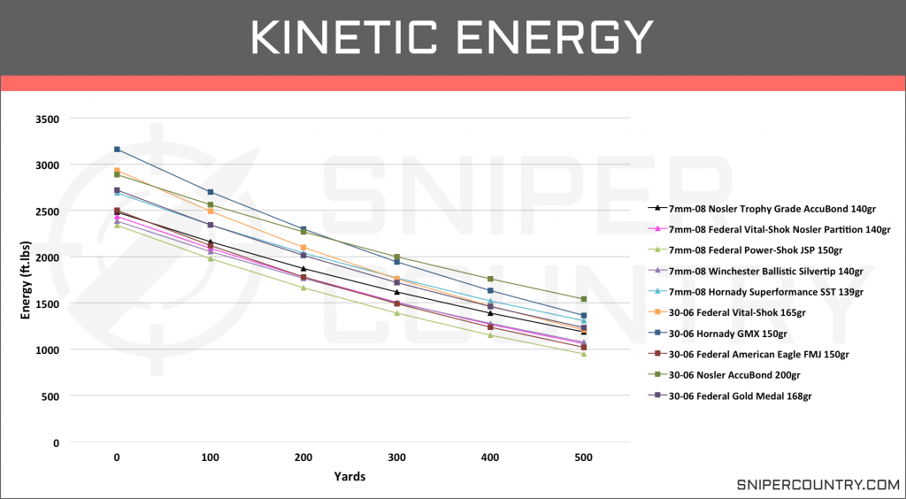 Kinetic Energy 7mm-08 vs .30-06