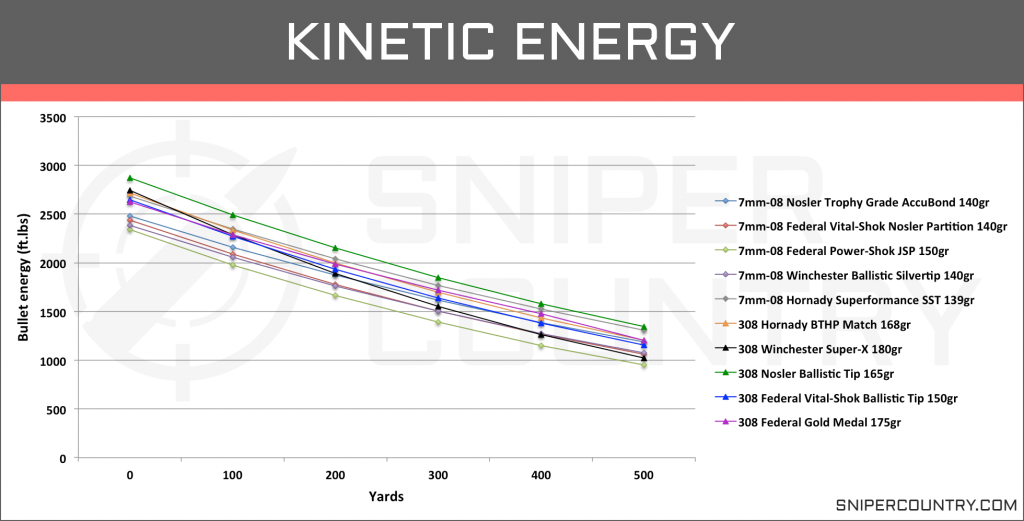 Kinetic Energy 7mm-08 vs .308