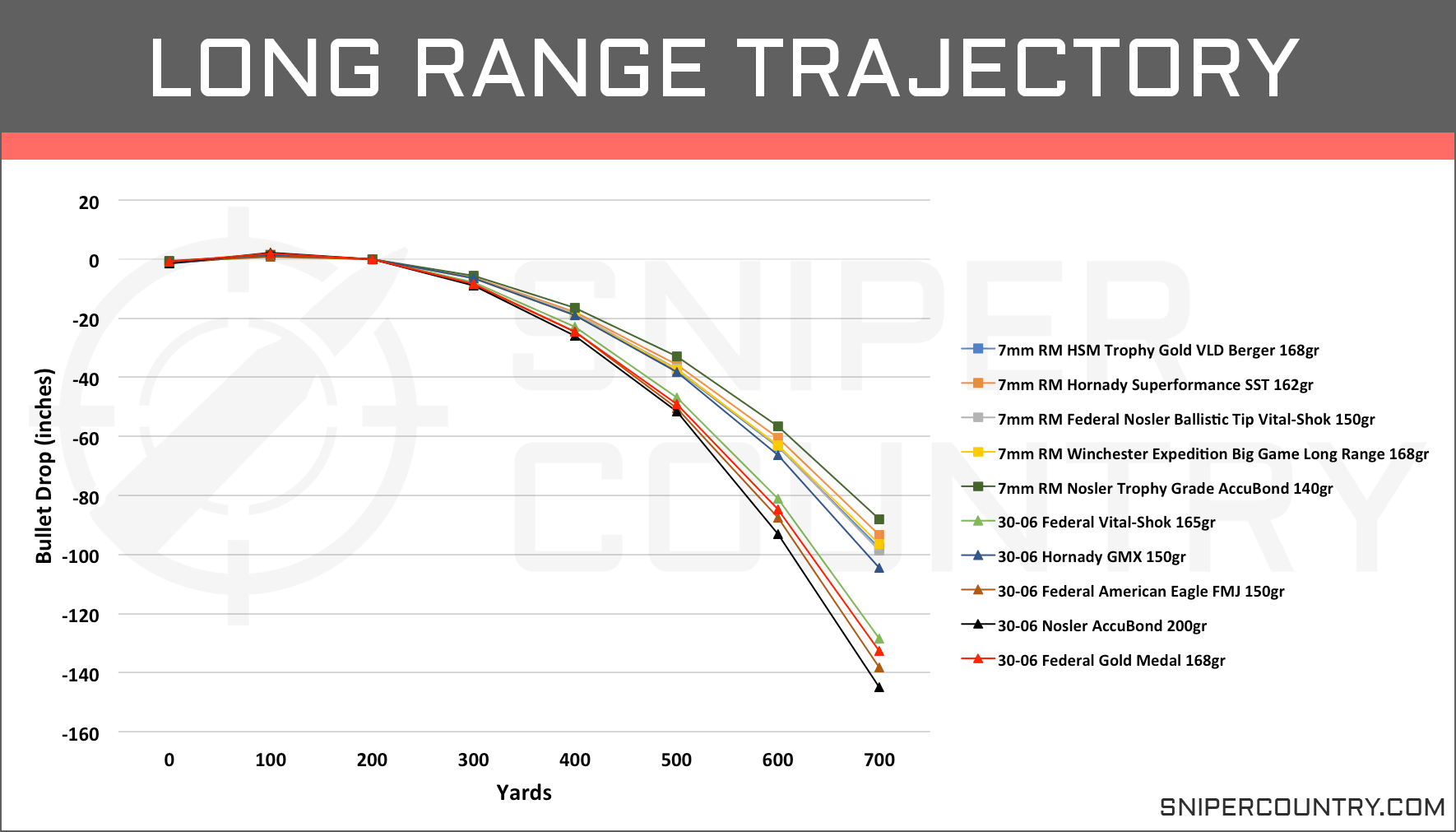 Long Range Trajectory 7mm Rem Mag vs .30-06 Sprg