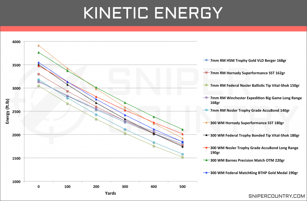 Kinetic Energy 7mm Rem Mag vs .300 Win Mag