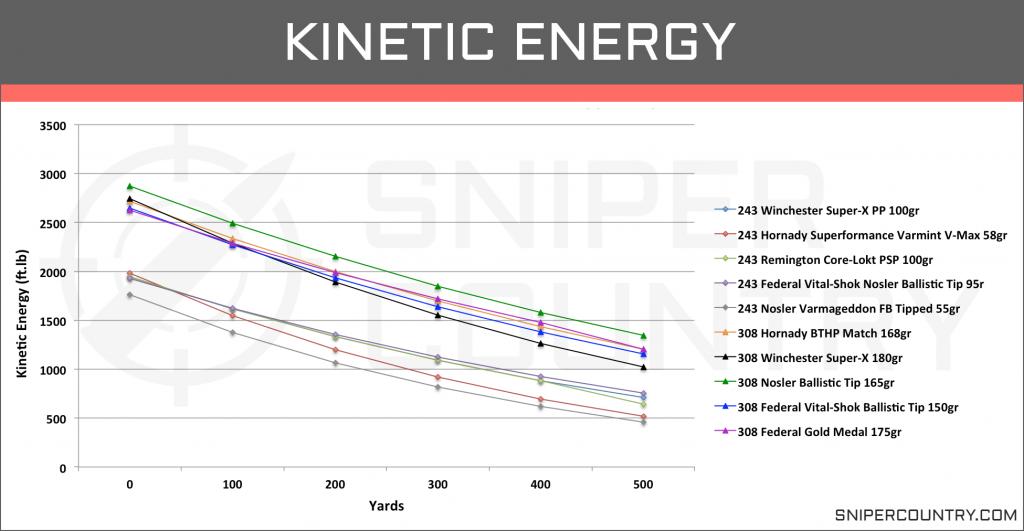 Kinetic Energy .243 Win vs .308 Win