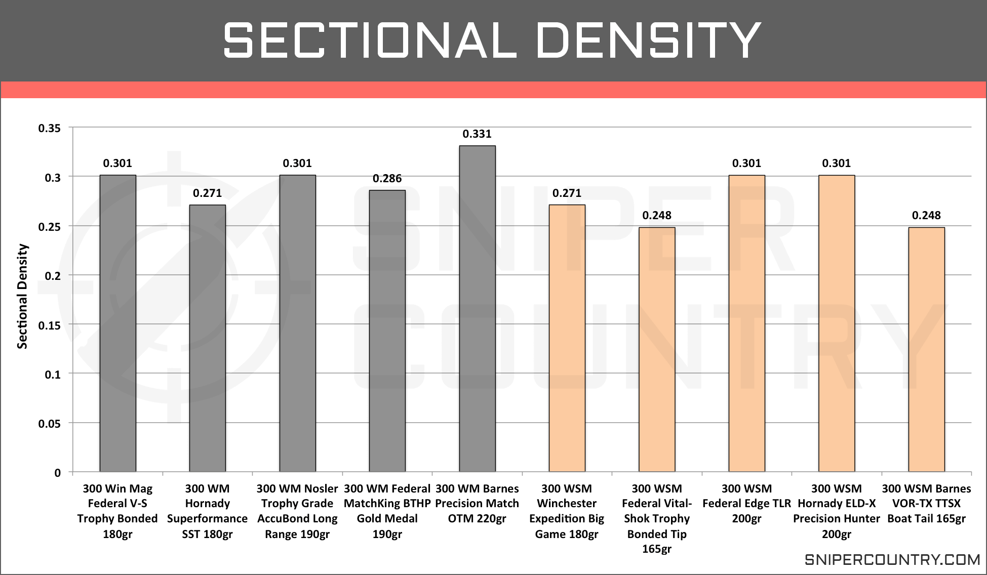 Sectional Density .300 Win Mag vs .300 WSM
