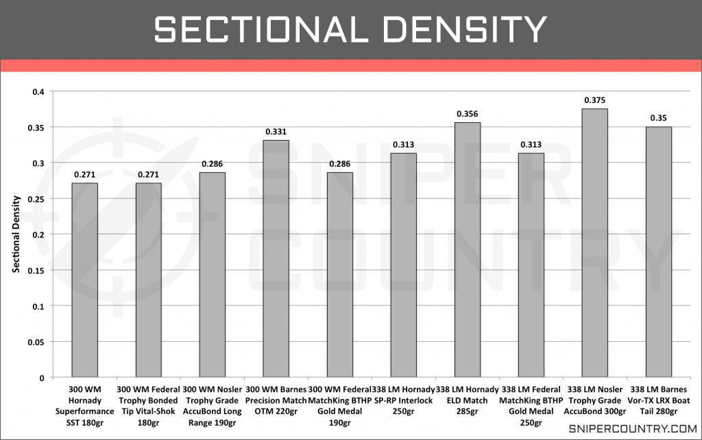 Sectional Density .300 Win Mag vs .338 Lapua Mag