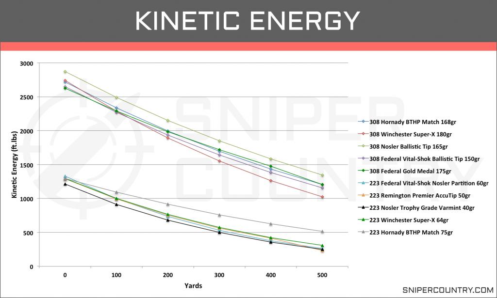Kinetic Energy .308 Win vs .223 Rem