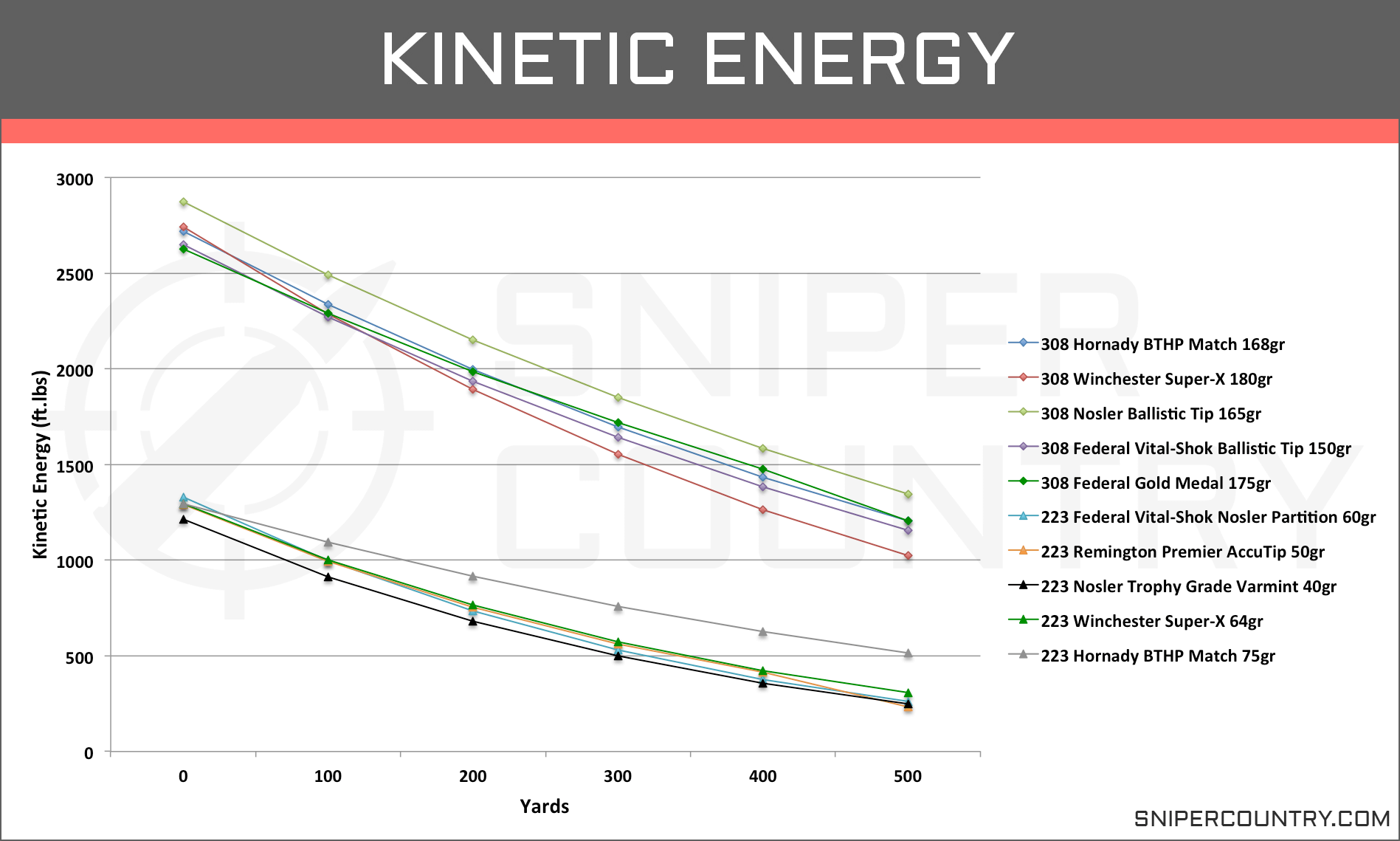 Kinetic Energy .308 Win vs .223 Rem