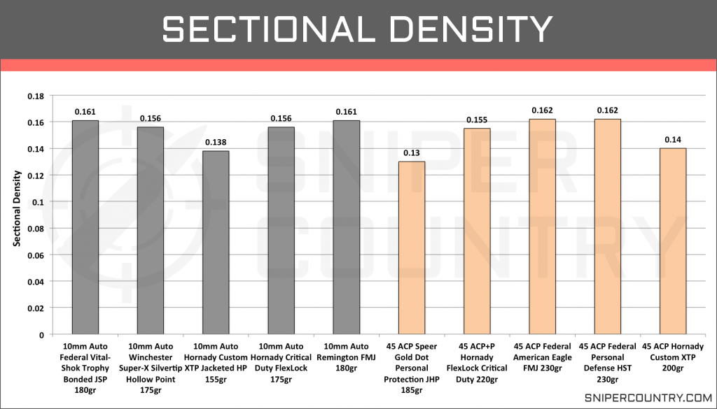 Sectional Density 10mm vs .45 ACP