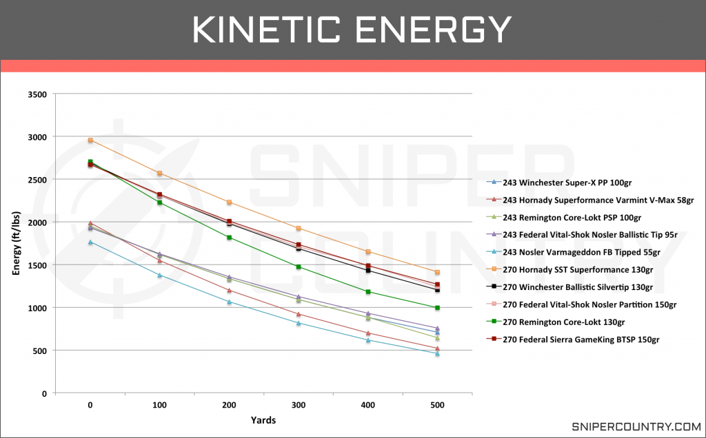 Kinetic Energy 243 Win vs 270 Win
