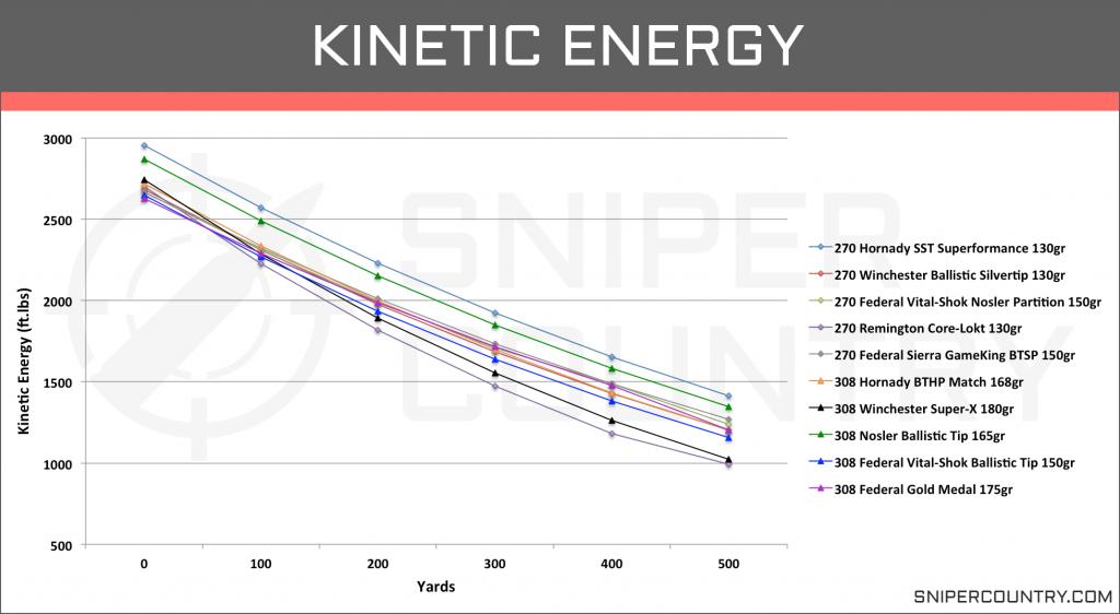 Kinetic Energy .270 Win vs .308 Win
