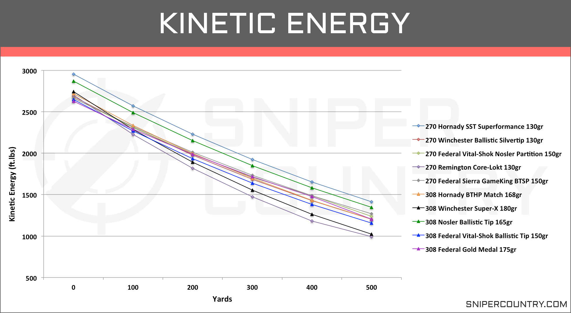 Kinetic Energy .270 Win vs .308 Win