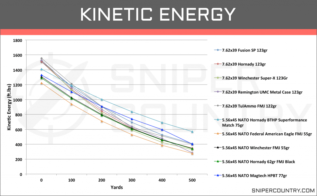 Kinetic Energy 5.56×45 vs 7.62×39