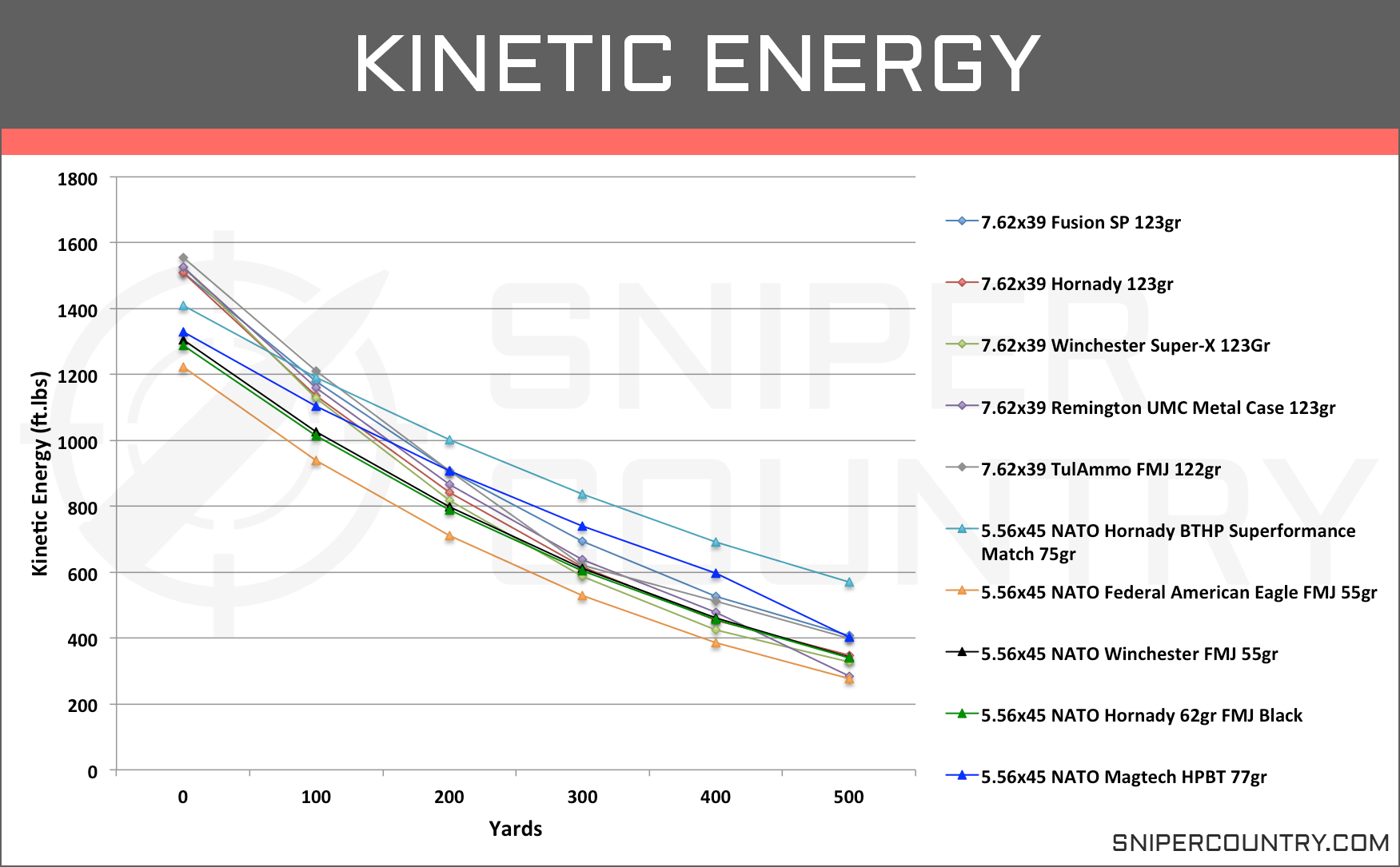 Kinetic Energy 5.56×45 vs 7.62×39