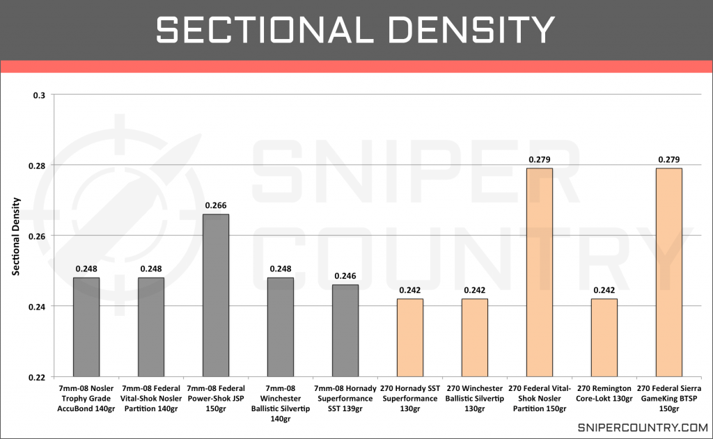 Sectional Density 7mm-08 Rem vs .270 Win