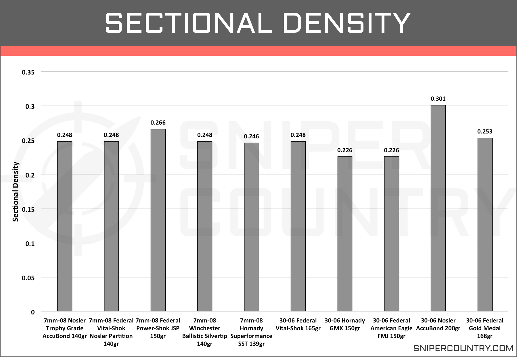 Sectional Density 7mm-08 vs .30-06