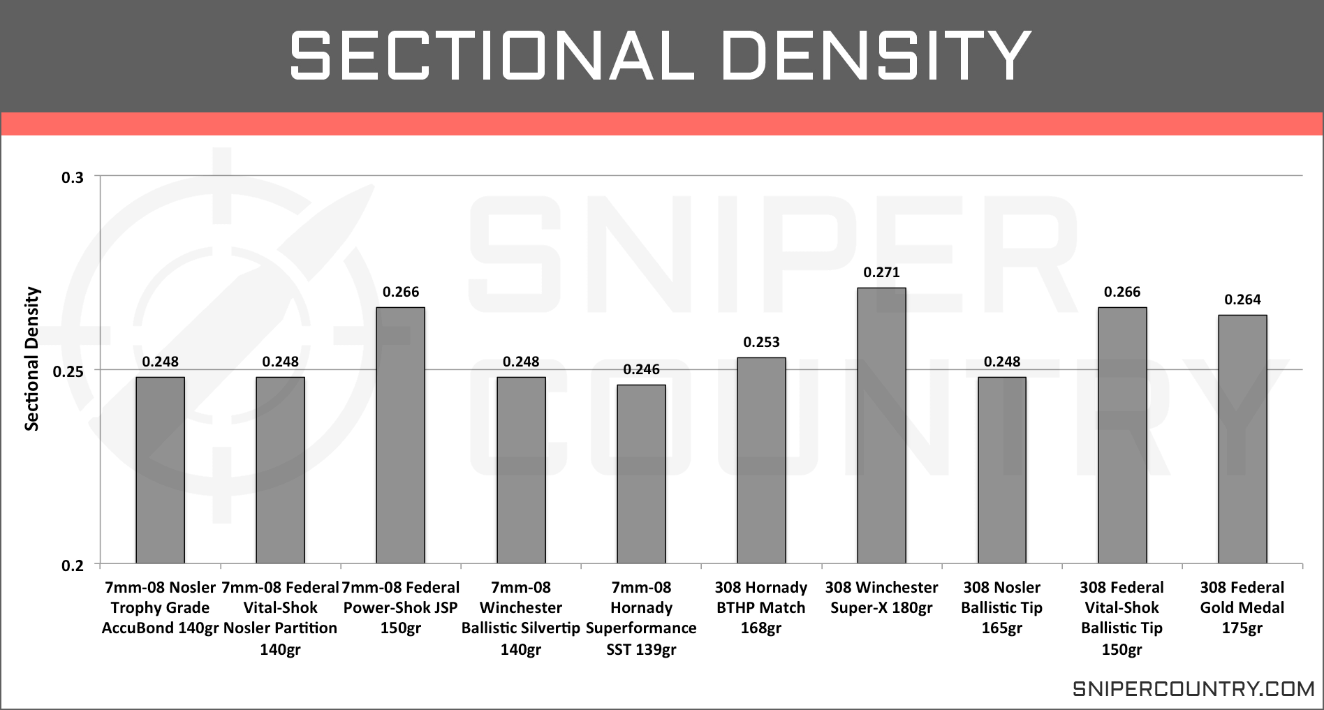 Sectional Density 7mm-08 vs .308