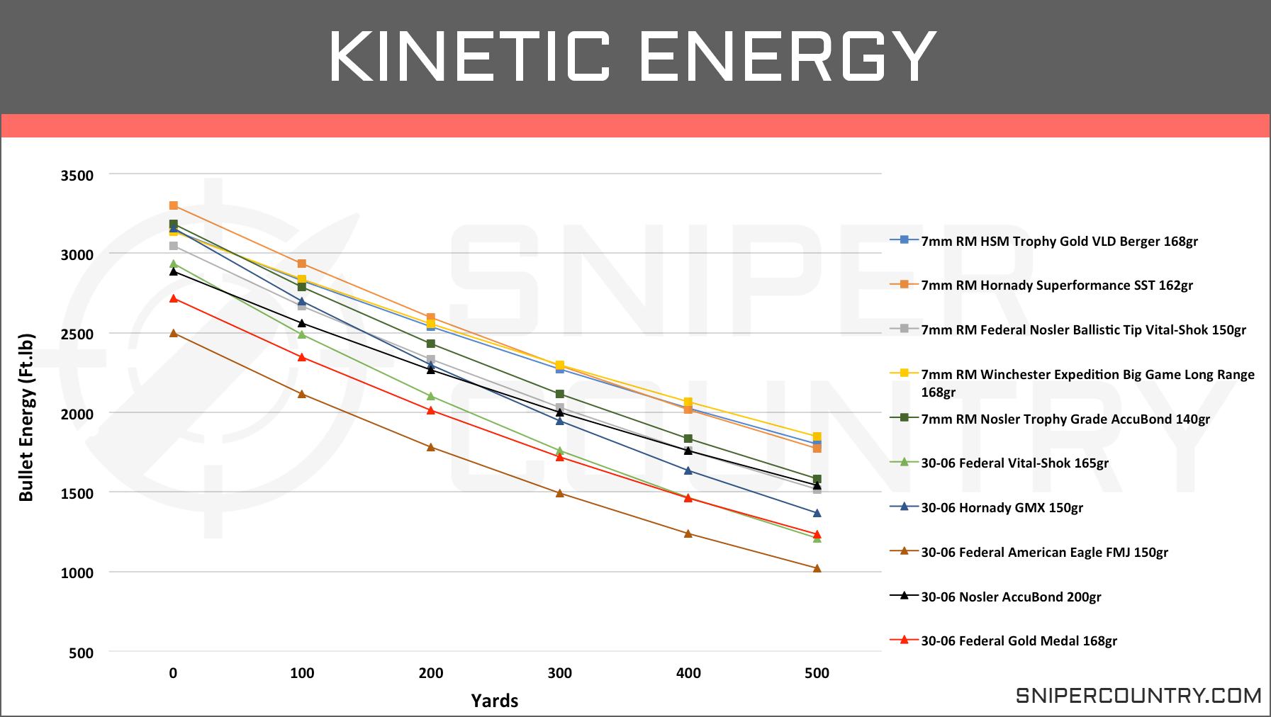 Kinetic Energy 7mm Rem Mag vs .30-06 Sprg