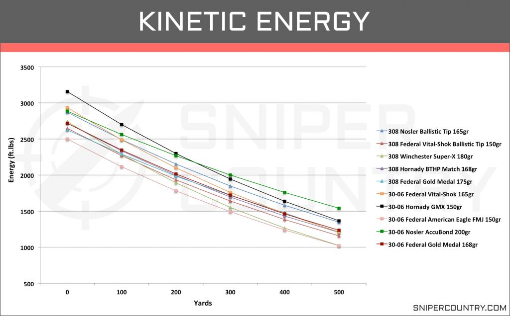 Kinetic Energy .308 Win vs .30-06 Sprng