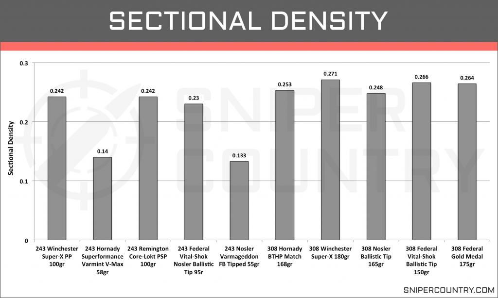 Sectional Density .243 Win vs .308 Win