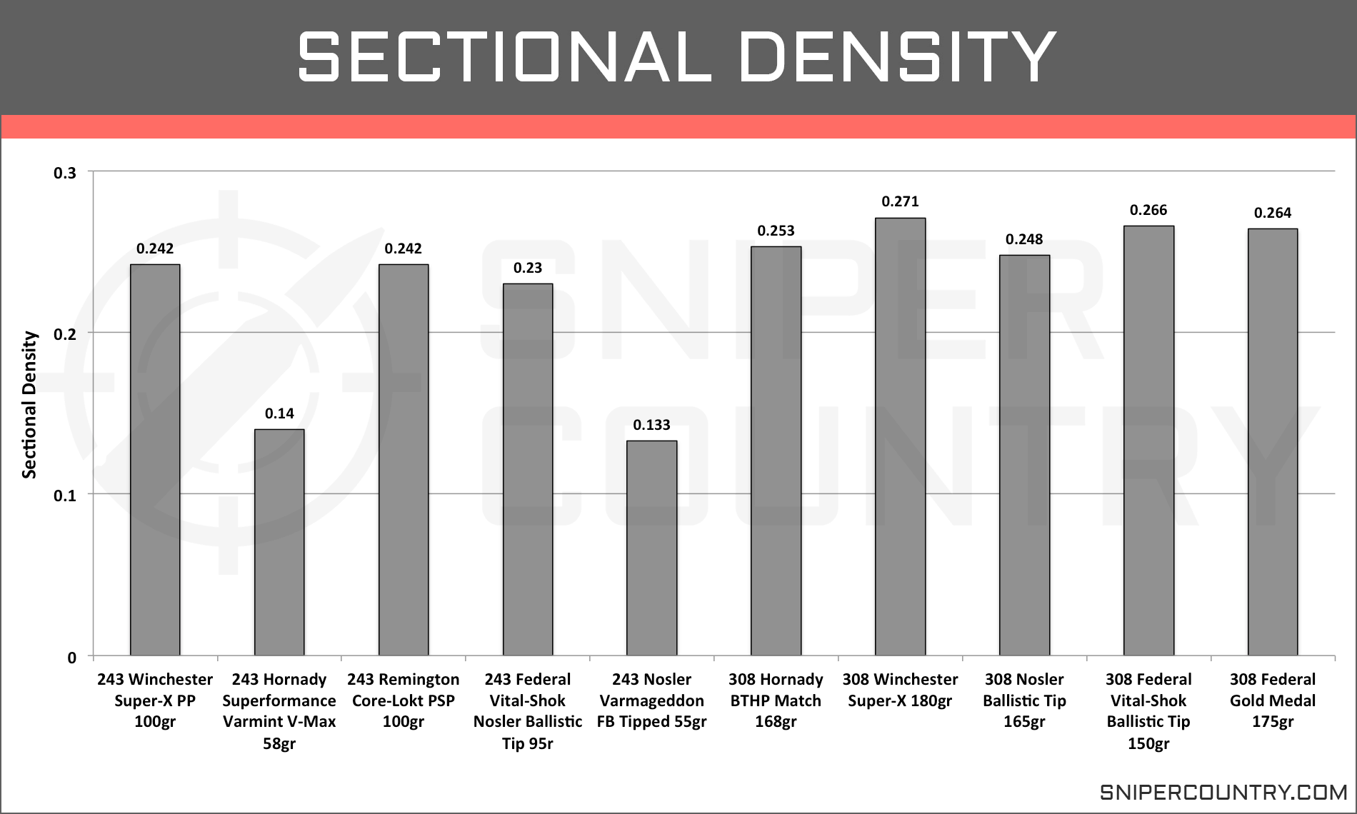 Sectional Density .243 Win vs .308 Win